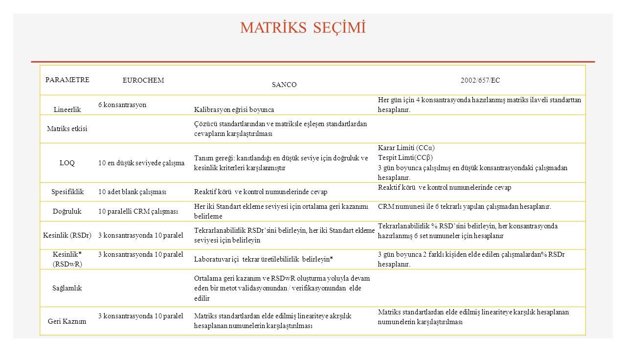 MATRİKS SEÇİMİ PARAMETRE EUROCHEM SANCO 2002/657/EC Lineerlik