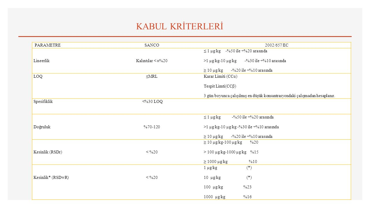 KABUL KRİTERLERİ PARAMETRE SANCO 2002/657/EC Lineerlik