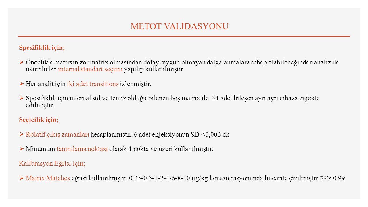 METOT VALİDASYONU Spesifiklik için;