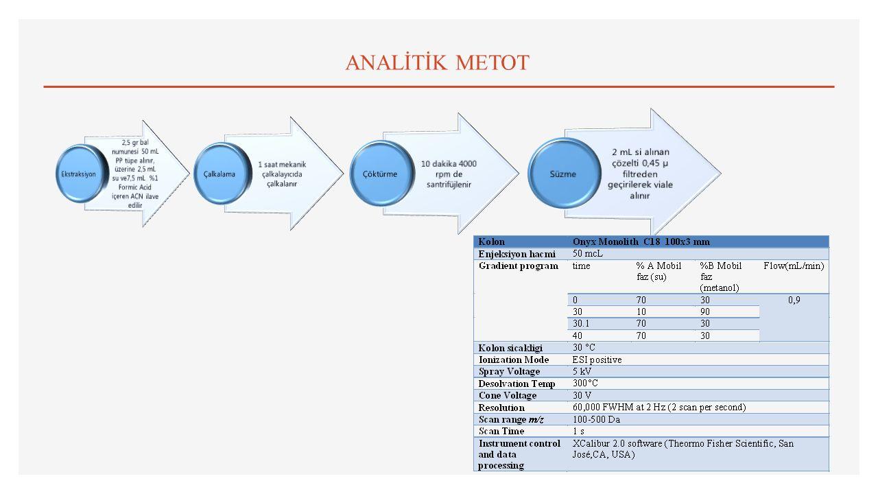 ANALİTİK METOT 2,5 gr bal numunesi 50 mL PP tüpe alınır, üzerine 2,5 mL su ve7,5 mL %1 Formic Acid içeren ACN ilave edilir.