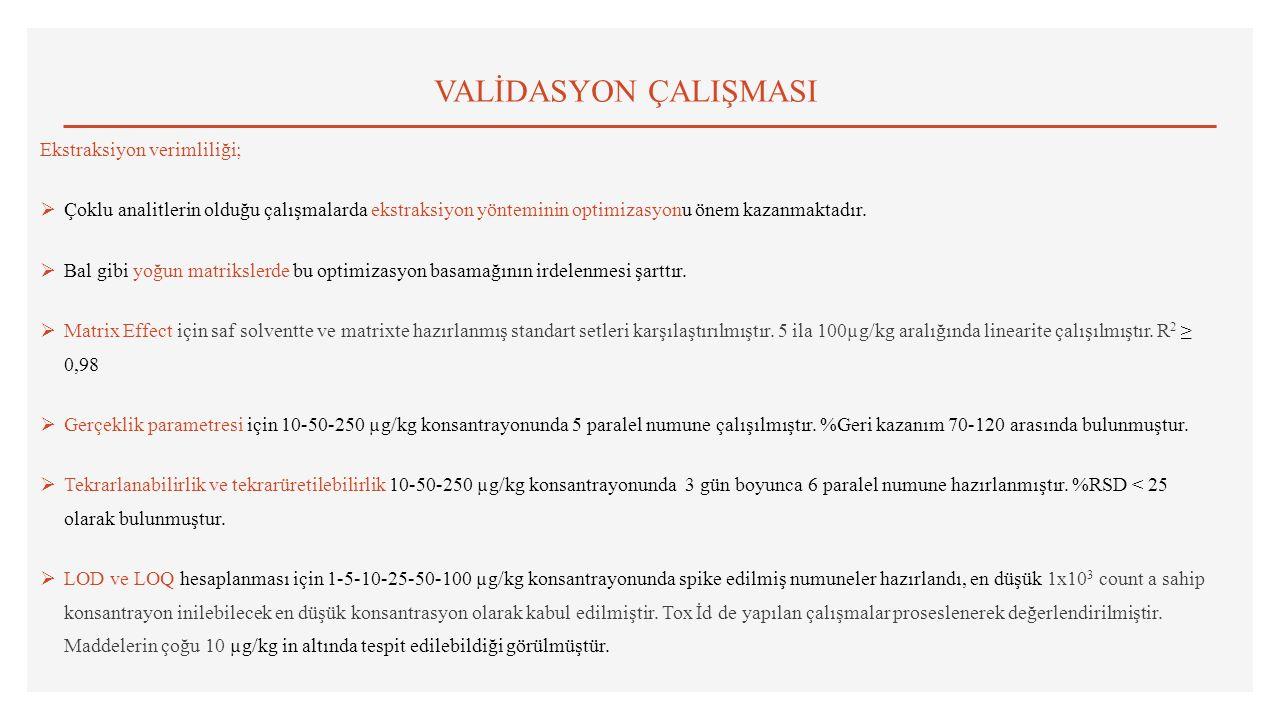 VALİDASYON ÇALIŞMASI Ekstraksiyon verimliliği;