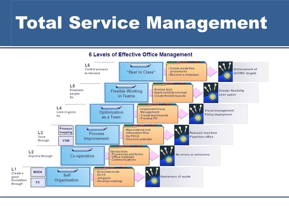 Total Service Management