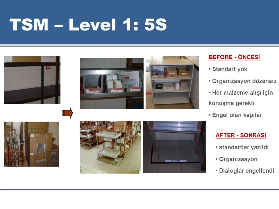 TSM – Level 1: 5S BEFORE - ÖNCESİ Standart yok Organizasyon düzensiz
