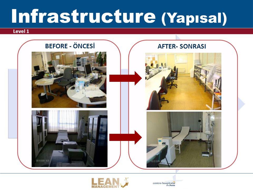 Infrastructure (Yapısal)
