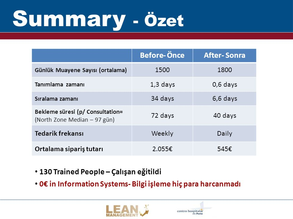 Summary - Özet Before- Önce After- Sonra