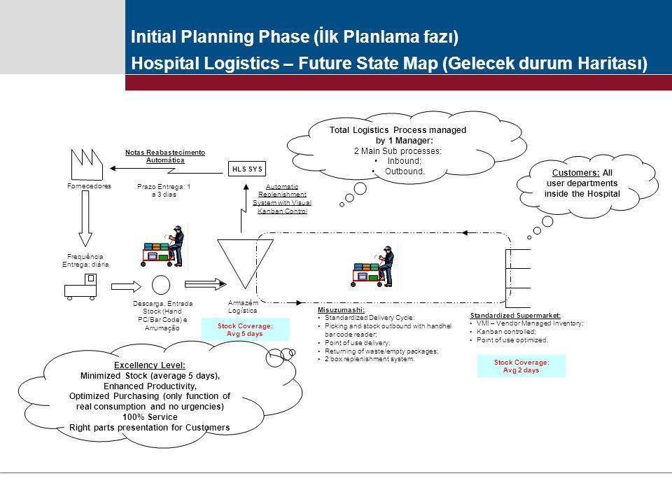 Initial Planning Phase (İlk Planlama fazı)