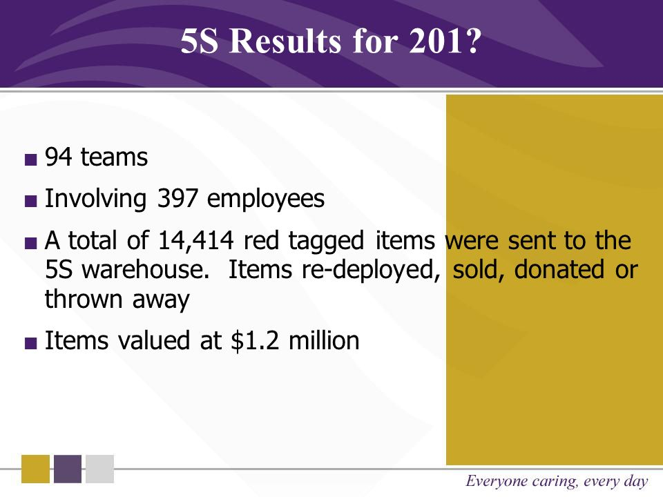 5S Results for 201 94 teams Involving 397 employees
