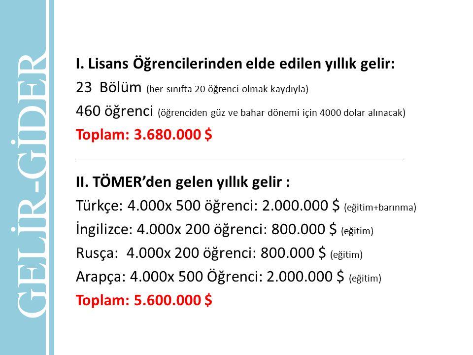 GELİR-GİDER I. Lisans Öğrencilerinden elde edilen yıllık gelir: