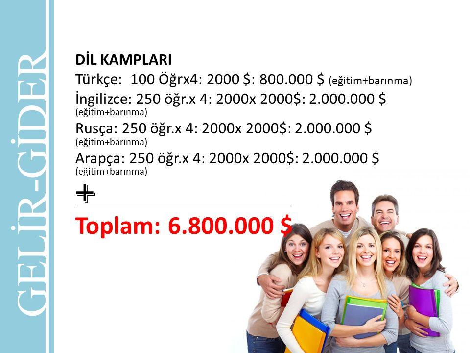 GELİR-GİDER + Toplam: 6.800.000 $ DİL KAMPLARI