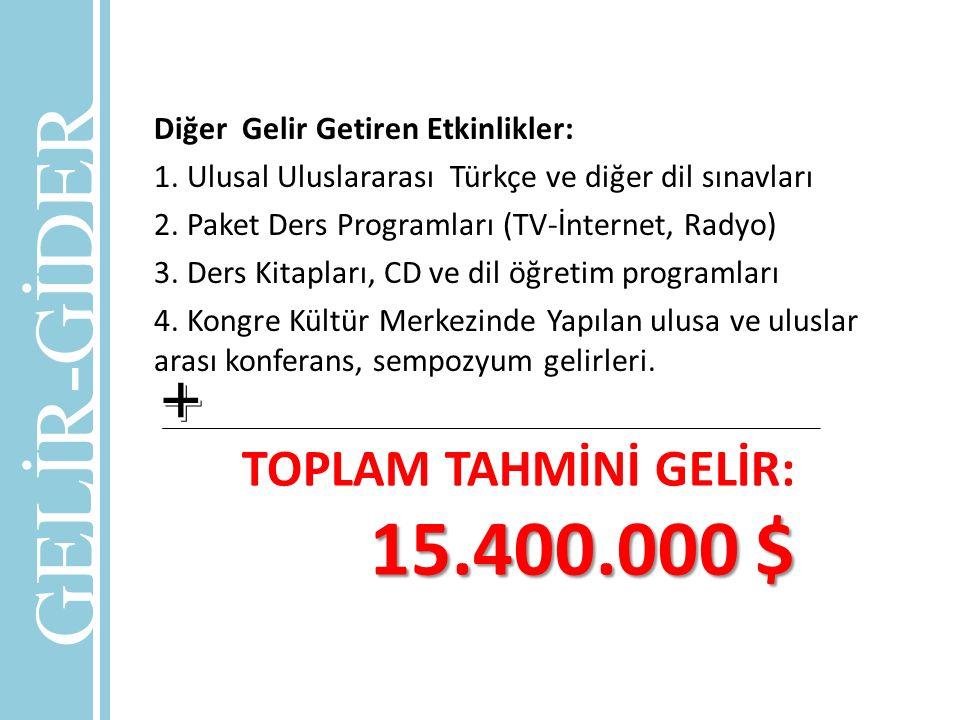 GELİR-GİDER + TOPLAM TAHMİNİ GELİR: 15.400.000 $