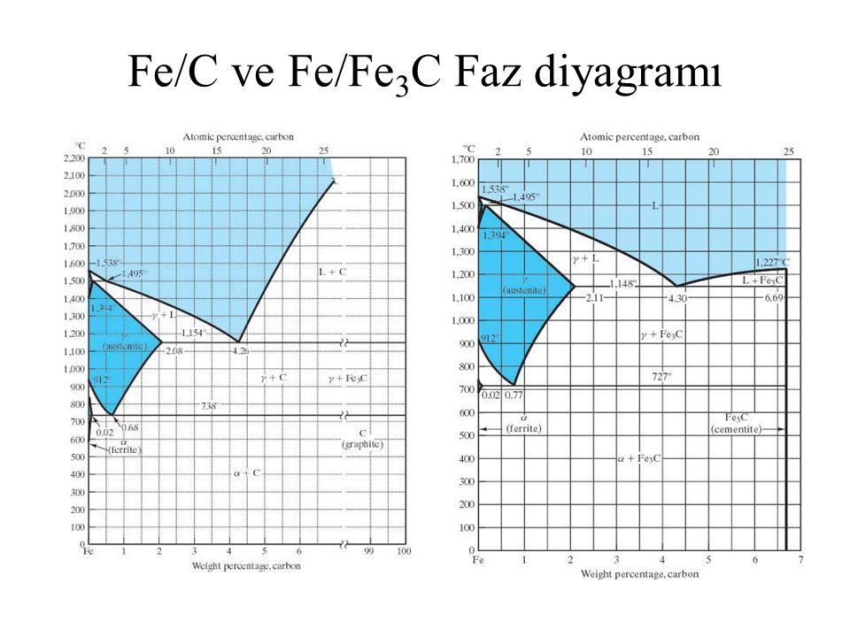 Fe/C ve Fe/Fe3C Faz diyagramı