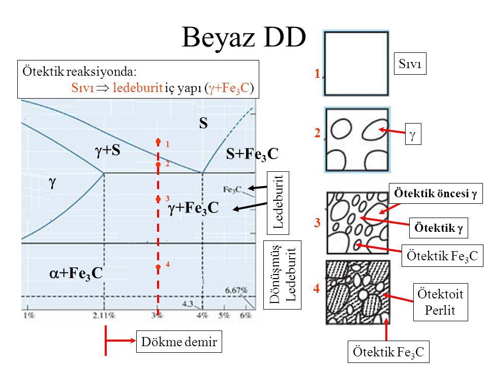 Beyaz DD S  +S S+Fe3C    +Fe3C  +Fe3C Sıvı