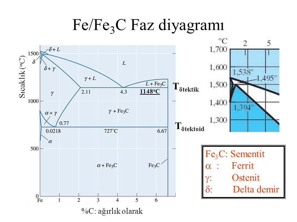 Fe/Fe3C Faz diyagramı Tötektik Tötektoid Fe3C: Sementit  : Ferrit