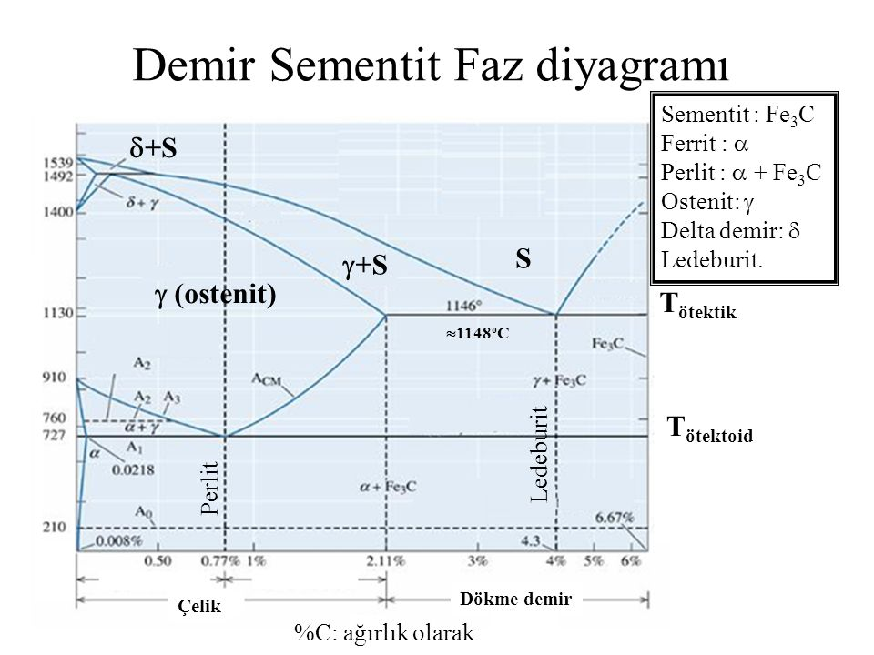 Demir Sementit Faz diyagramı