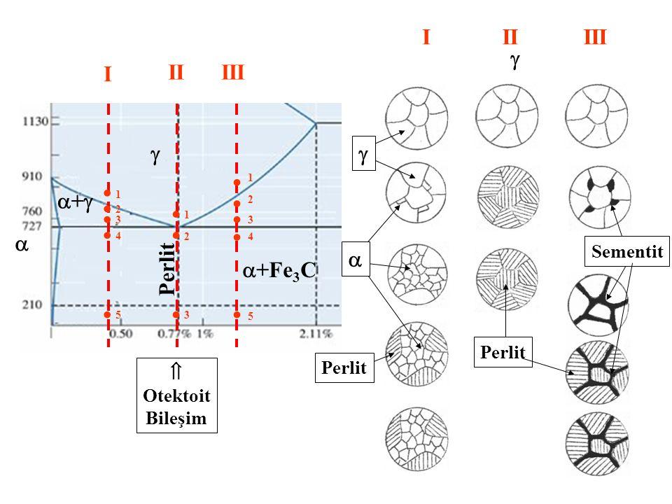 I II III  I II III     +           Perlit +Fe3C  