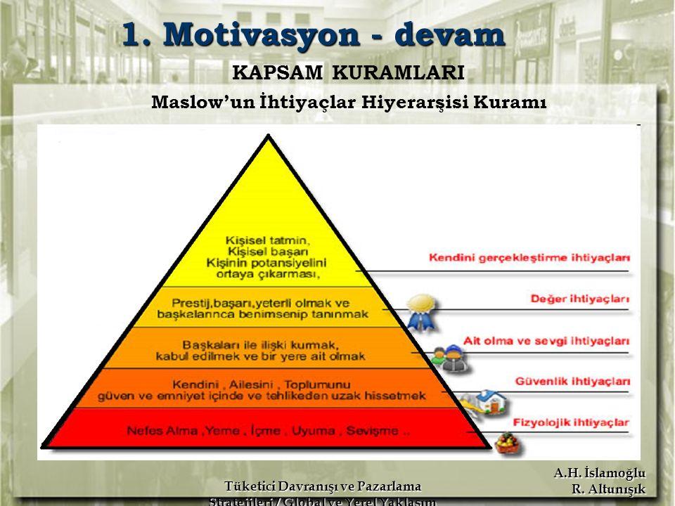Maslow'un İhtiyaçlar Hiyerarşisi Kuramı
