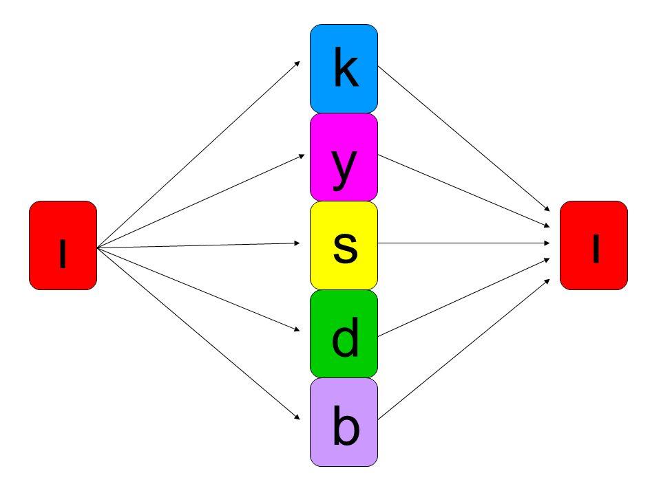 k y s ı ı d b