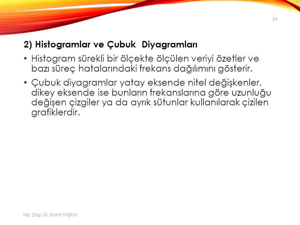 2) Histogramlar ve Çubuk Diyagramları