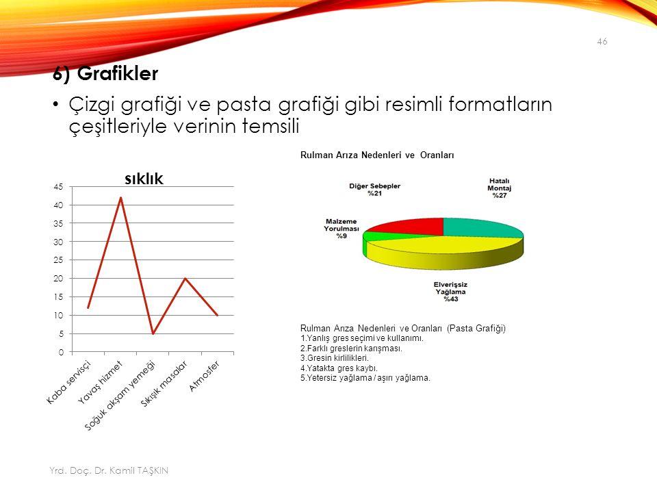 6) Grafikler Çizgi grafiği ve pasta grafiği gibi resimli formatların çeşitleriyle verinin temsili.