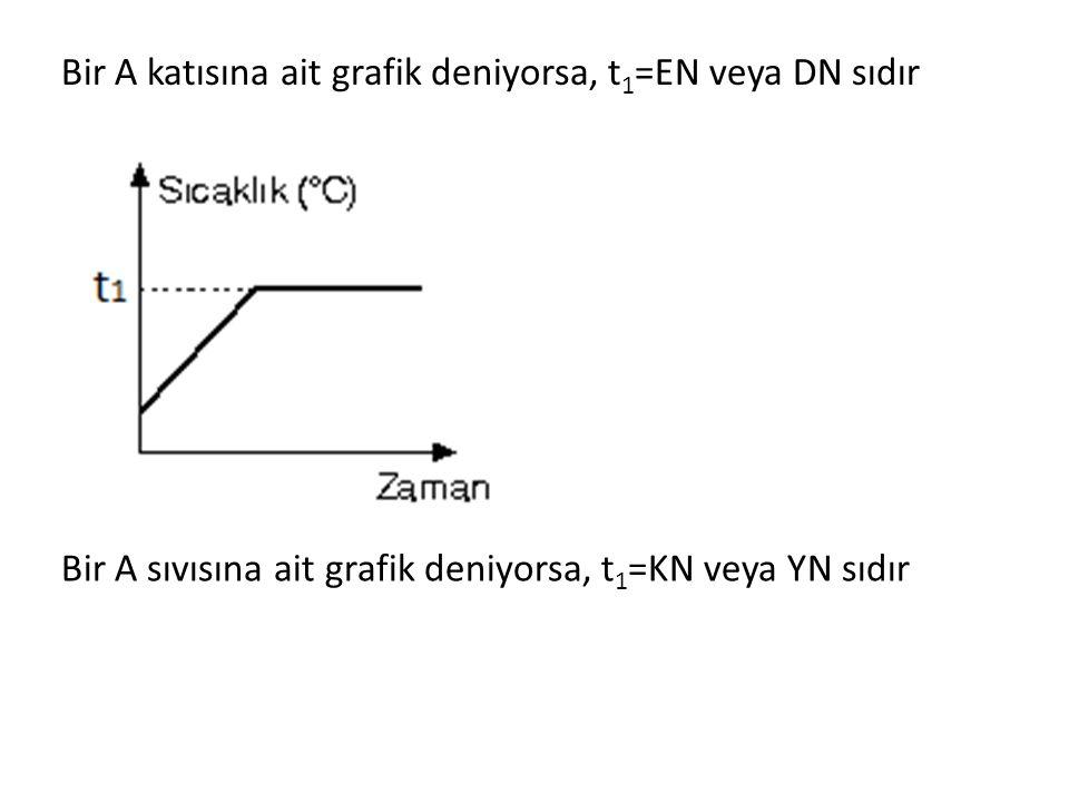 Bir A katısına ait grafik deniyorsa, t1=EN veya DN sıdır