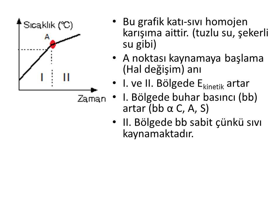 Bu grafik katı-sıvı homojen karışıma aittir
