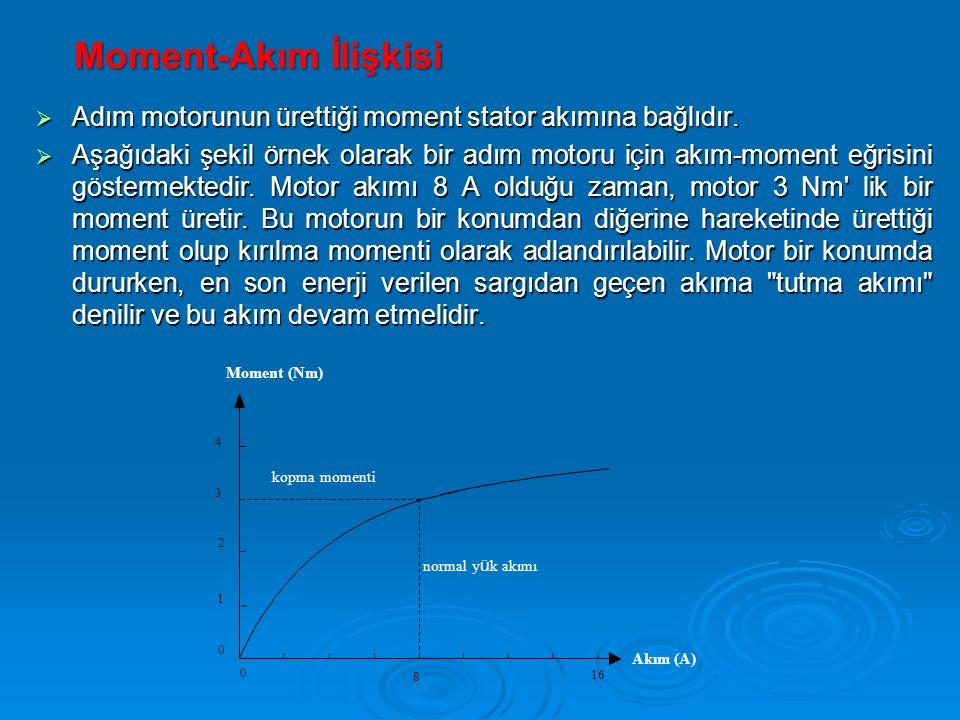 Moment-Akım İlişkisi Adım motorunun ürettiği moment stator akımına bağlıdır.