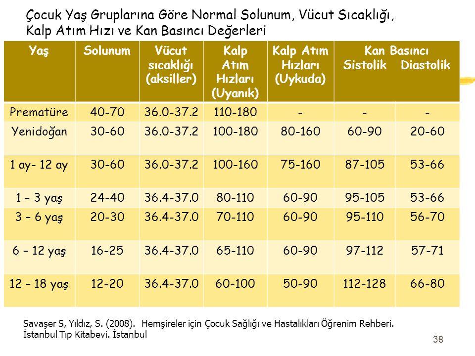 Çocuk Yaş Gruplarına Göre Normal Solunum, Vücut Sıcaklığı, Kalp Atım Hızı ve Kan Basıncı Değerleri