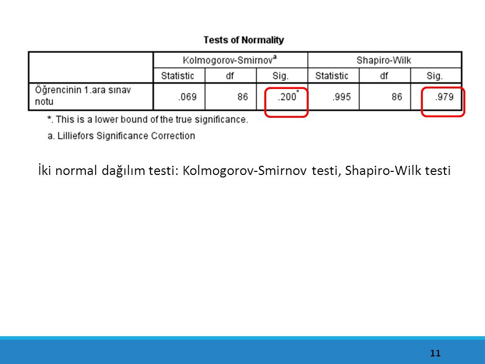 İki normal dağılım testi: Kolmogorov-Smirnov testi, Shapiro-Wilk testi