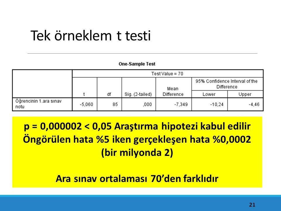 Tek örneklem t testi p = 0,000002 < 0,05 Araştırma hipotezi kabul edilir. Öngörülen hata %5 iken gerçekleşen hata %0,0002 (bir milyonda 2)