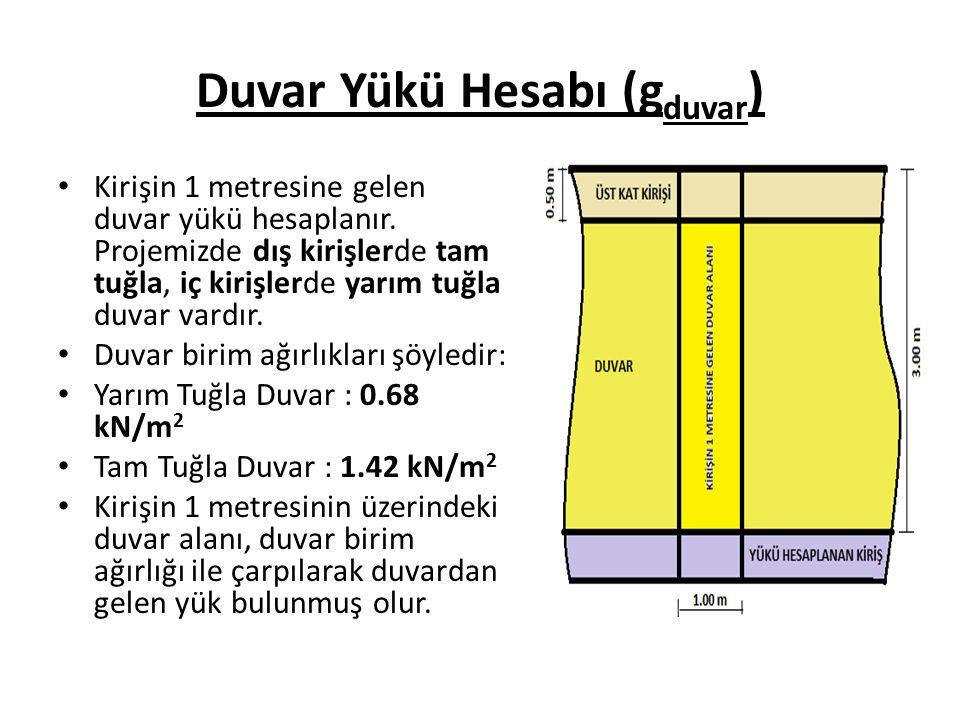 Duvar Yükü Hesabı (gduvar)