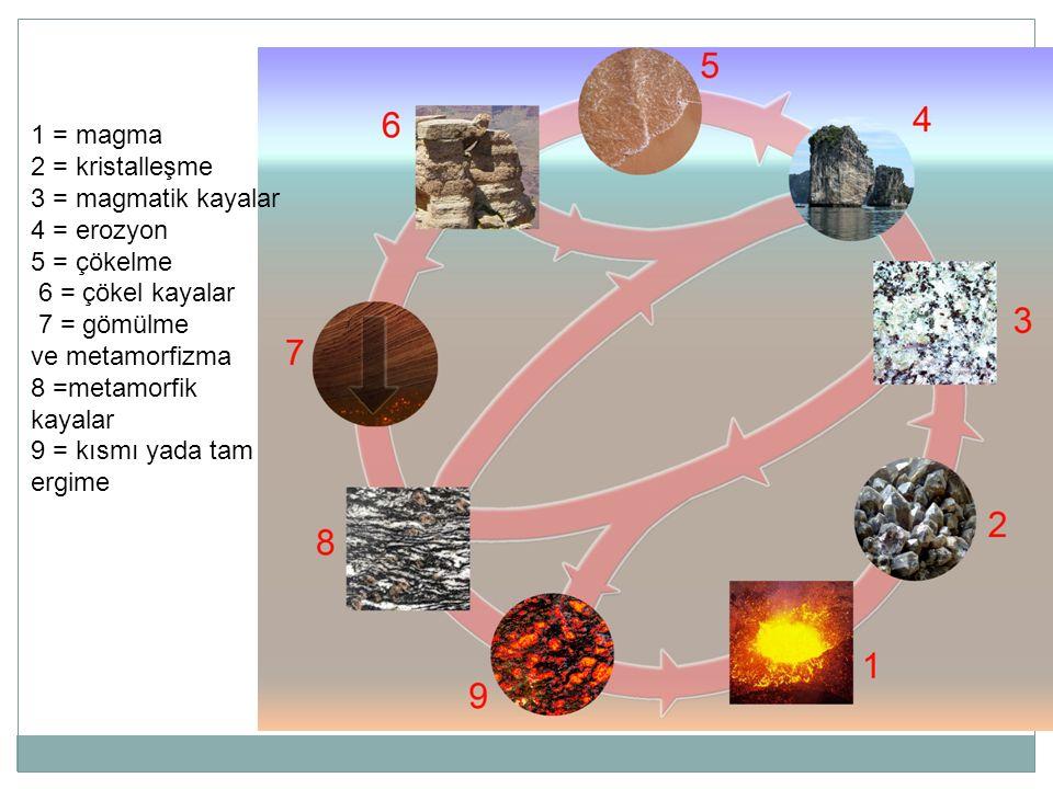 1 = magma 2 = kristalleşme. 3 = magmatik kayalar. 4 = erozyon. 5 = çökelme. 6 = çökel kayalar. 7 = gömülme.