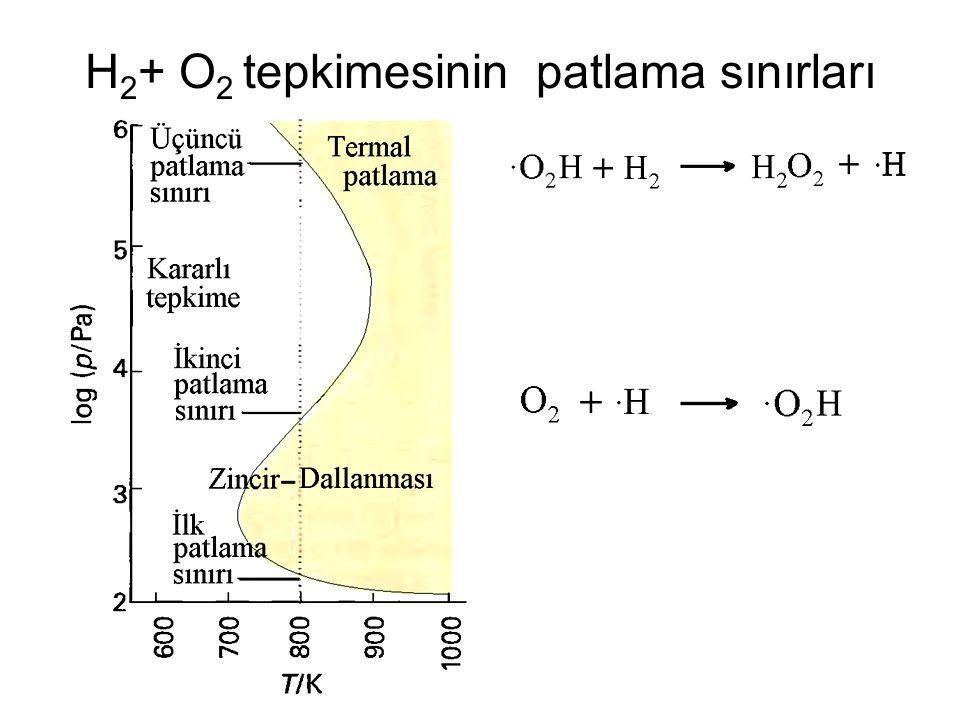 H2+ O2 tepkimesinin patlama sınırları