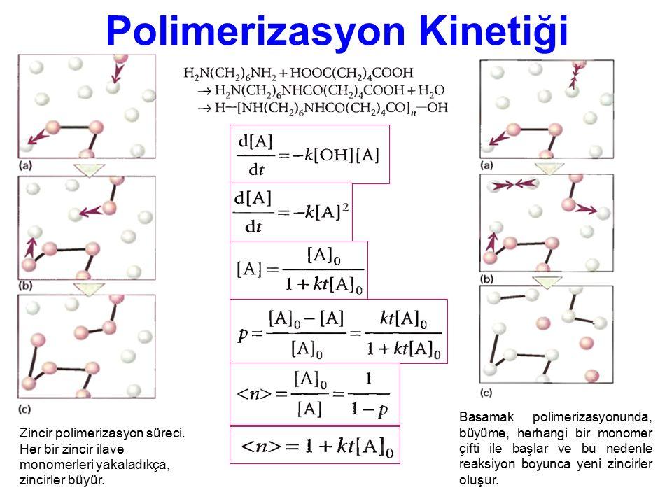 Polimerizasyon Kinetiği
