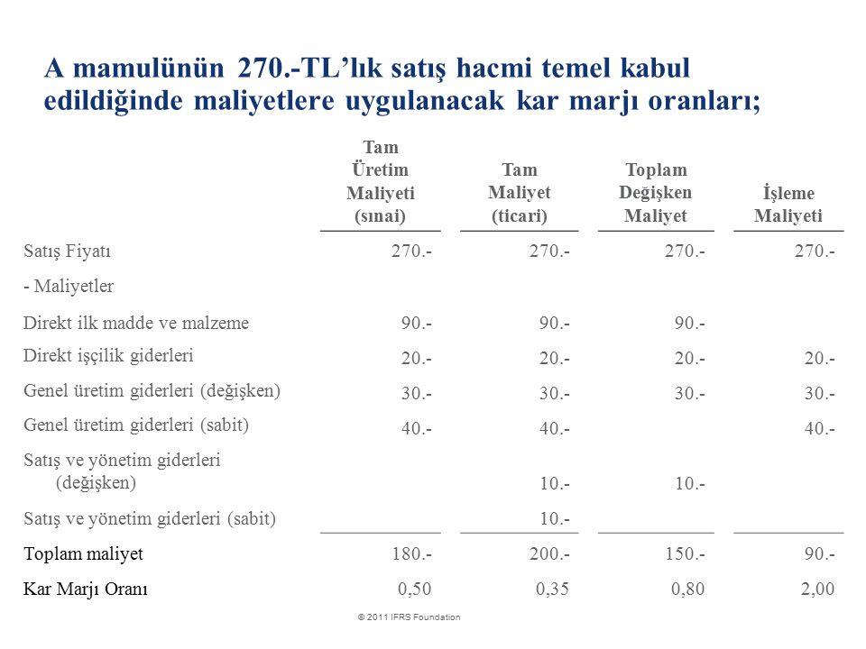 A mamulünün 270.-TL'lık satış hacmi temel kabul edildiğinde maliyetlere uygulanacak kar marjı oranları;