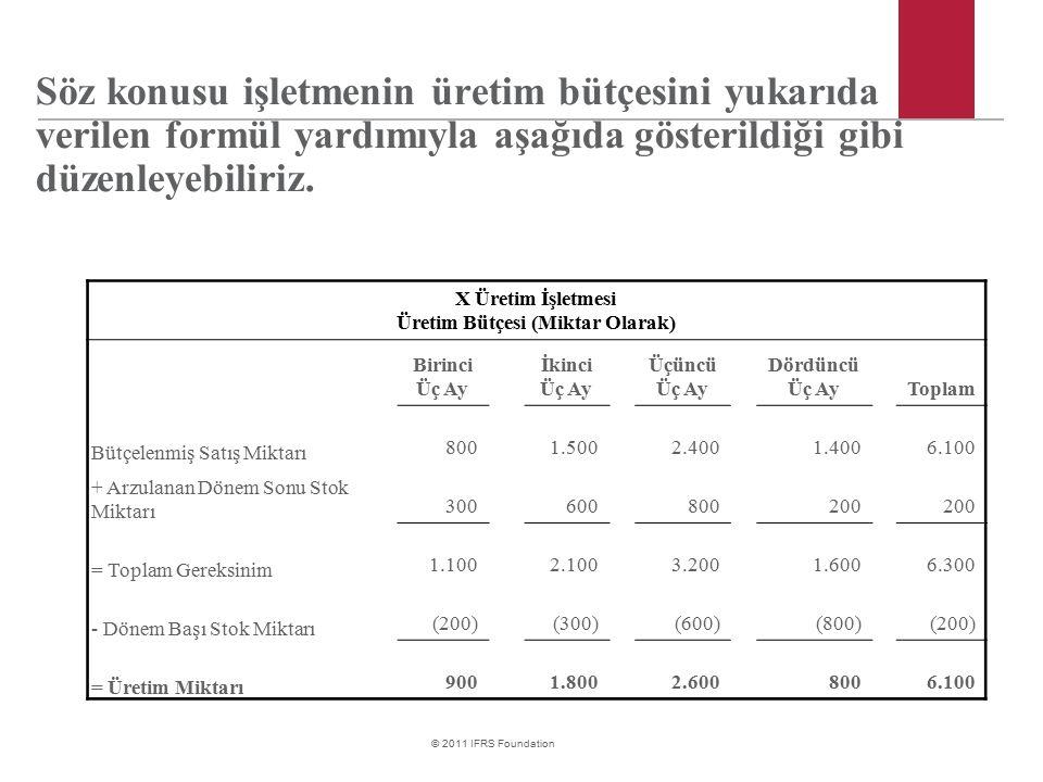 Üretim Bütçesi (Miktar Olarak)