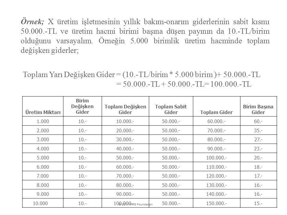 Toplam Yarı Değişken Gider = (10.-TL/birim * 5.000 birim )+ 50.000.-TL