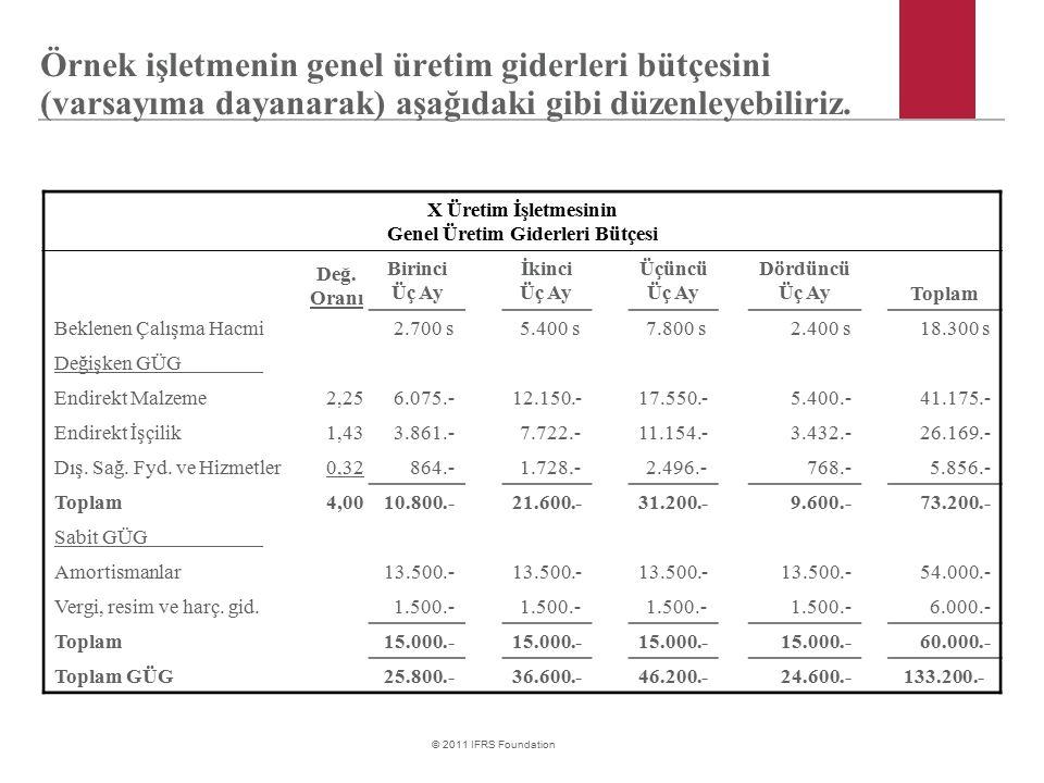 Genel Üretim Giderleri Bütçesi