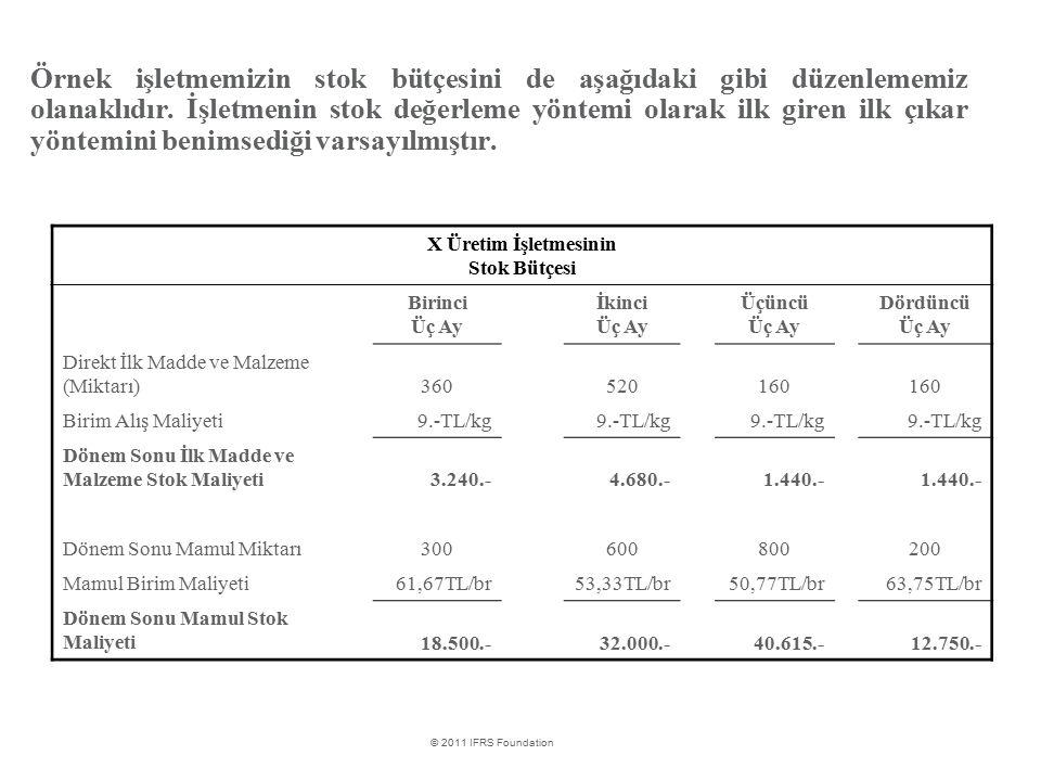 Örnek işletmemizin stok bütçesini de aşağıdaki gibi düzenlememiz olanaklıdır. İşletmenin stok değerleme yöntemi olarak ilk giren ilk çıkar yöntemini benimsediği varsayılmıştır.