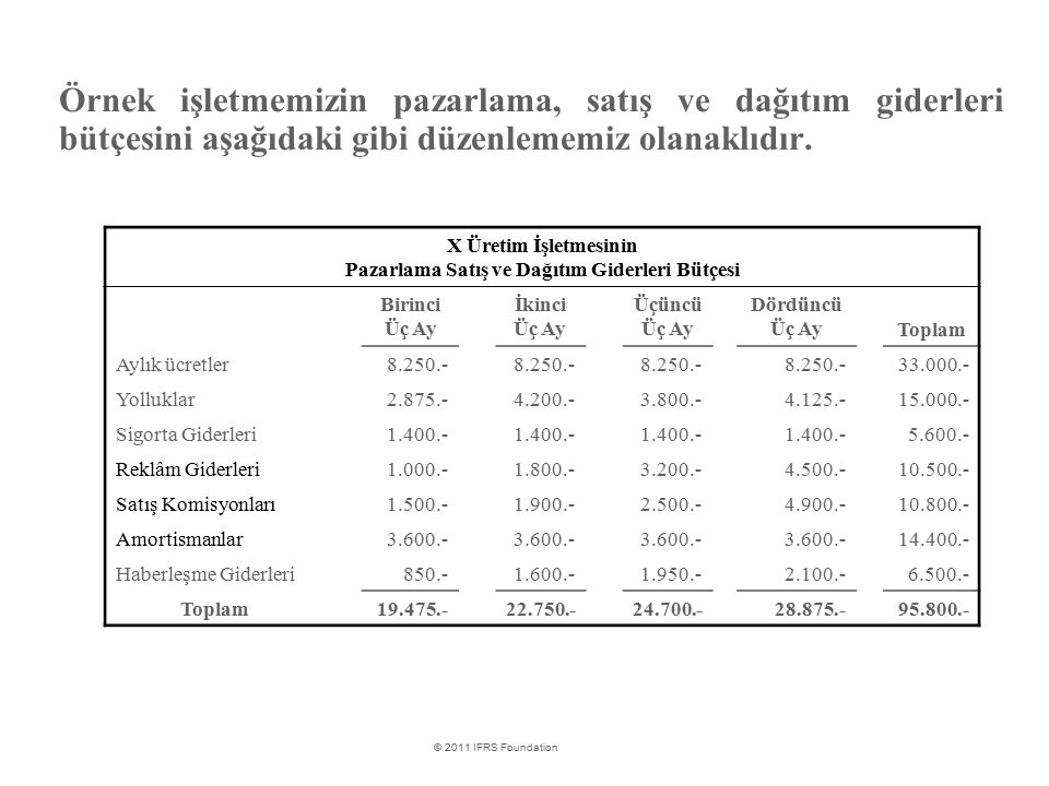 Pazarlama Satış ve Dağıtım Giderleri Bütçesi