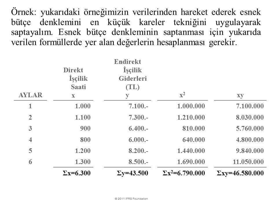 Endirekt İşçilik Giderleri (TL)