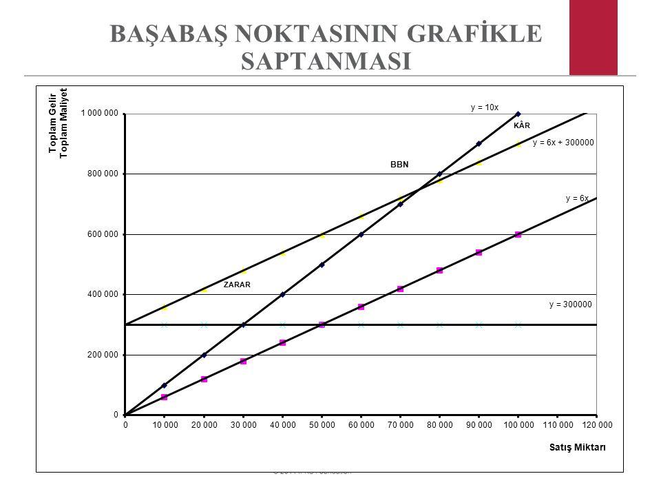 BAŞABAŞ NOKTASININ GRAFİKLE SAPTANMASI