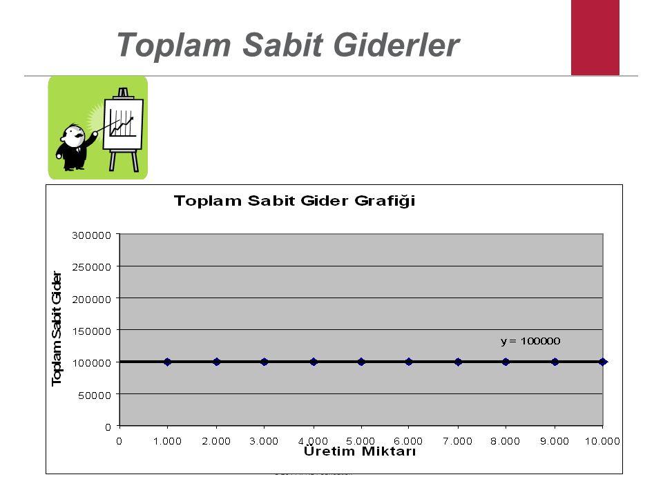 Toplam Sabit Giderler
