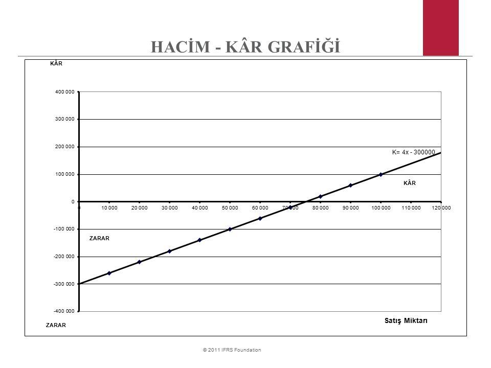 HACİM - KÂR GRAFİĞİ