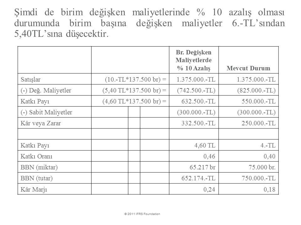 Br. Değişken Maliyetlerde % 10 Azalış