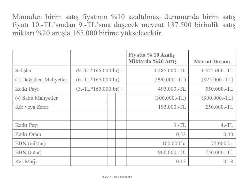 Mamulün birim satış fiyatının %10 azaltılması durumunda birim satış fiyatı 10.-TL'sından 9.-TL'sına düşecek mevcut 137.500 birimlik satış miktarı %20 artışla 165.000 birime yükselecektir.
