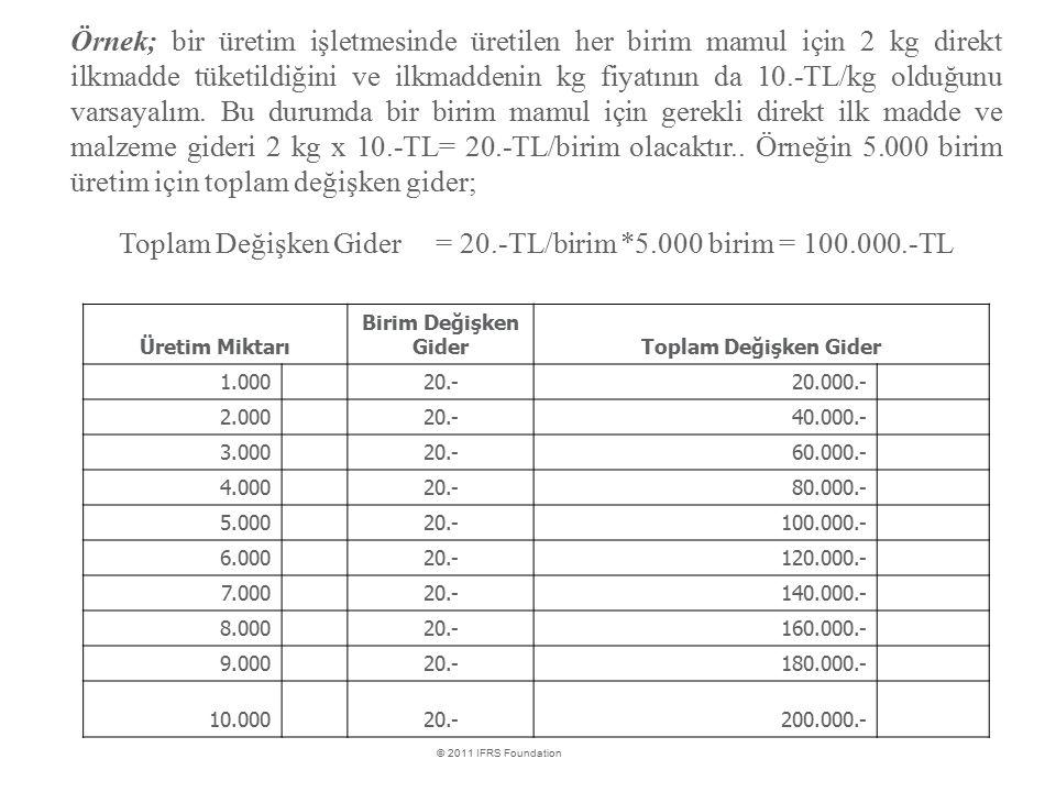 Toplam Değişken Gider = 20.-TL/birim *5.000 birim = 100.000.-TL