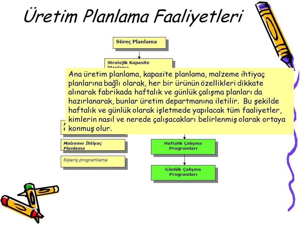 Üretim Planlama Faaliyetleri