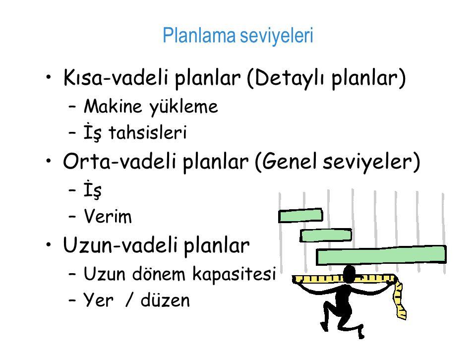 Kısa-vadeli planlar (Detaylı planlar)