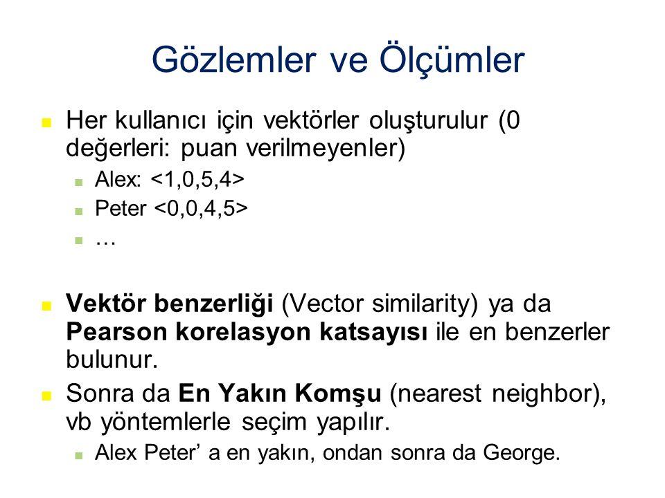 Gözlemler ve Ölçümler Her kullanıcı için vektörler oluşturulur (0 değerleri: puan verilmeyenler) Alex: <1,0,5,4>
