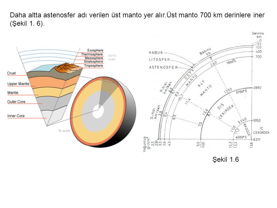 Daha altta astenosfer adı verilen üst manto yer alır
